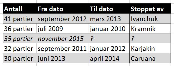 Tabellen viser Carlsens lengste rekker uten tap - og hvem han ble stoppet av.