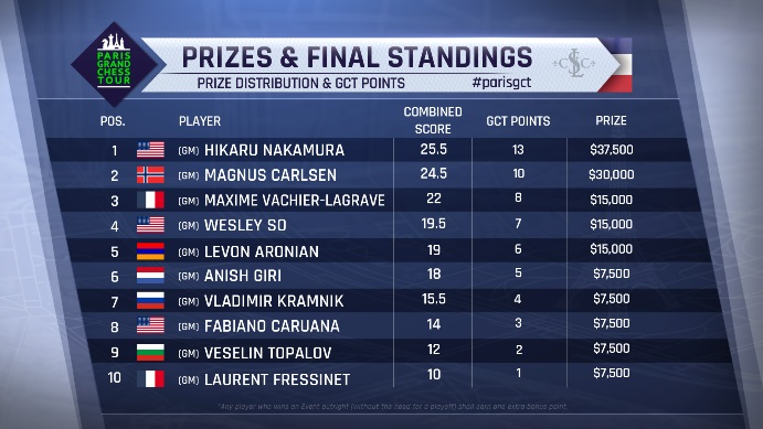 paris-standings