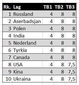 Topp 10 i OL etter to runder.