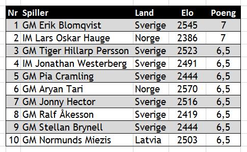 Topp 10 i Västerås Open: