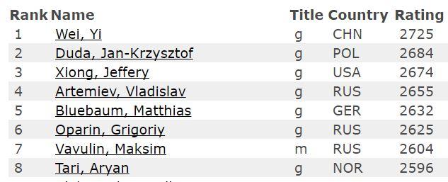 De åtte beste under 20 år per februar 2017. Foto: Skjermdump FIDE
