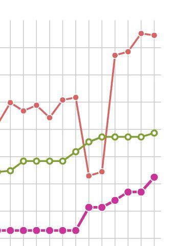 Kaasens ratinghopp fra oktober til februar. Foto: FIDE