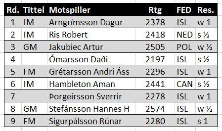 Lasse Løviks resultater på Island.