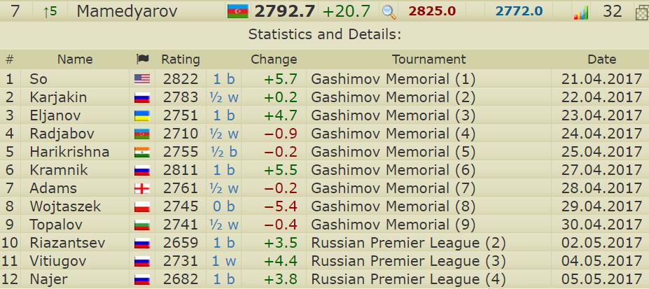 RATINGHOPP: Slik har Mamedyarov klatret på rankingen. Foto: Skjermdump 2700chess.com