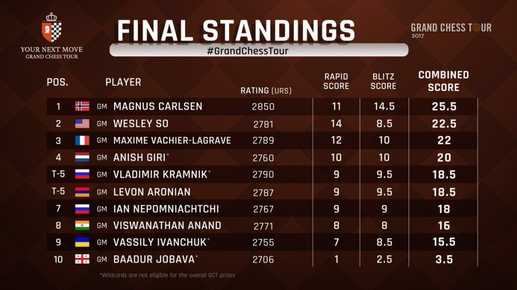 Endelig resultatliste. Foto: Grand Chess Tour