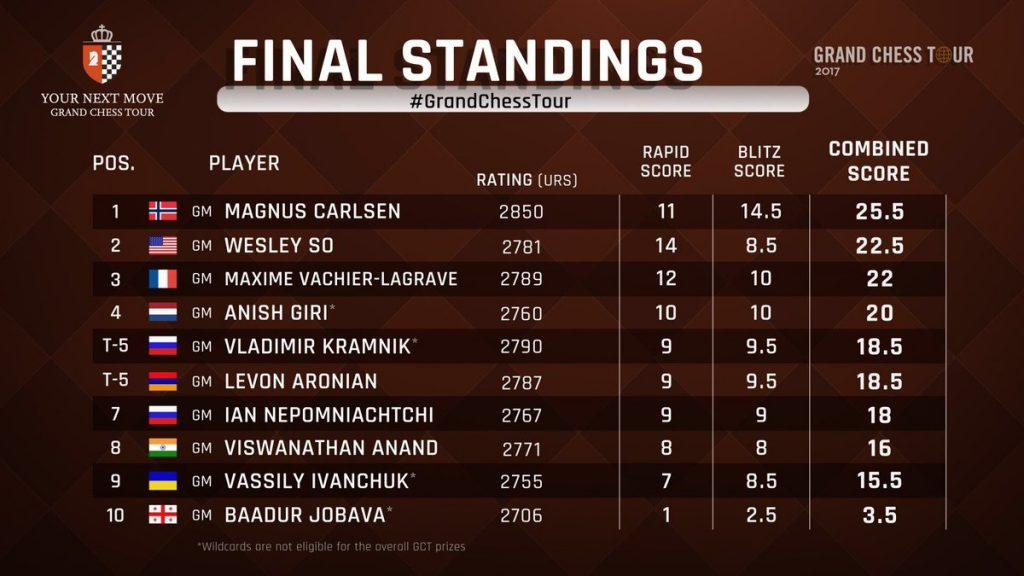 Endelig resultatliste. Foto: Grand Chess Tour