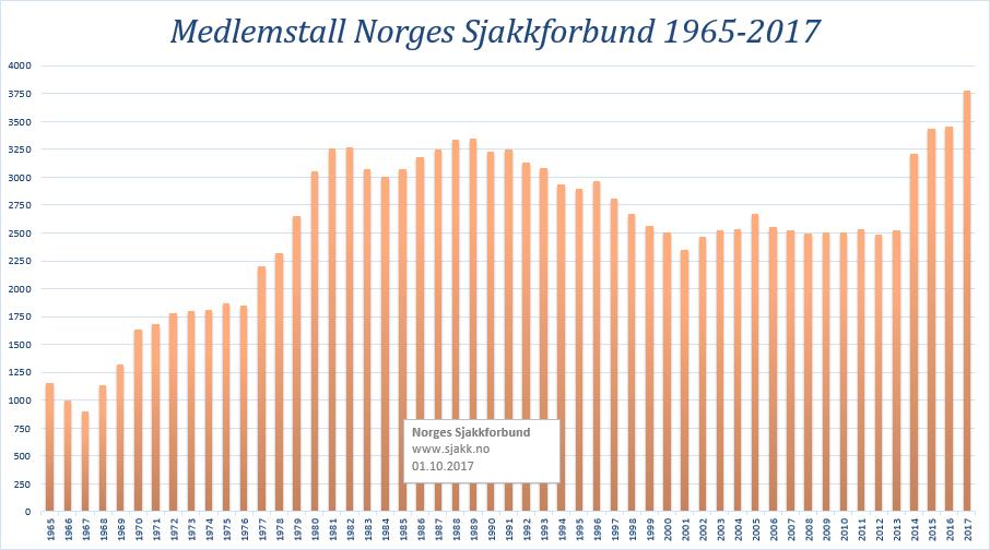 MEDLEMSTALL: Og flere skal det bli. Grafikk: Norges Sjakkforbund